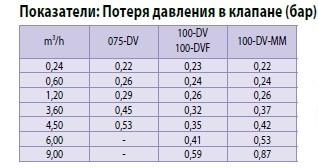 Таблица потери давления в клапанах серии DV