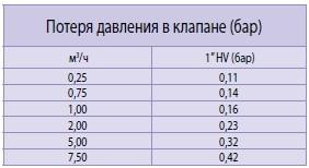 Таблица потери давления в клапанах 100-HV