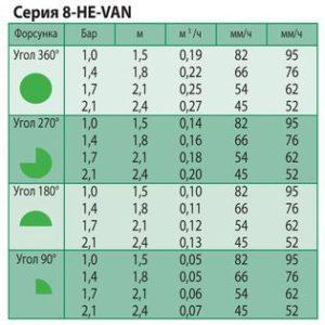 Технические характеристики форсунки 8-HE-VAN