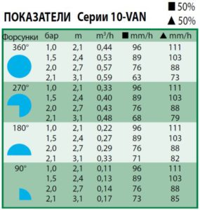 Технические характеристики форсунки 10-VAN