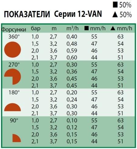 Технические характеристики форсунки Rain Bird 12-VAN
