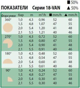 Технические показатели форсунки 18-van