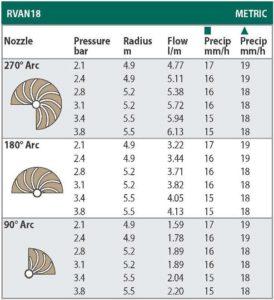 Технические характеристики форсунки R-VAN-18