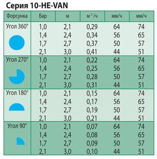 Технические показатели форсунок 10-HE-VAN