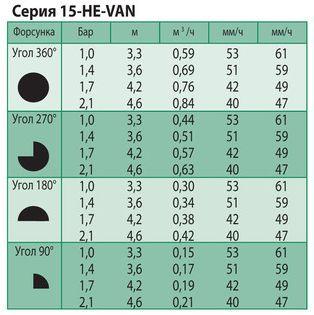 Технические показатели форсунки 15-he-van