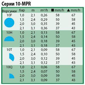 Технические характеристики форсунки 10-mpr