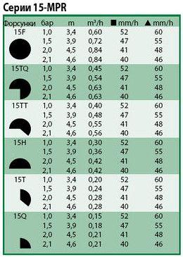 Технические показатели форсунки 15-mpr