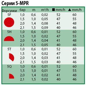 Технические показатели форсунки 5-MPR