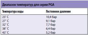 Диапазон рабочих температур для клапанов серии PGA