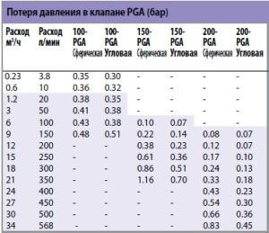 Таблица потери давления в клапанах серии PGA