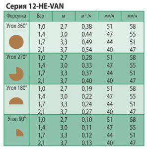 технические показатели форсунки he-van-12