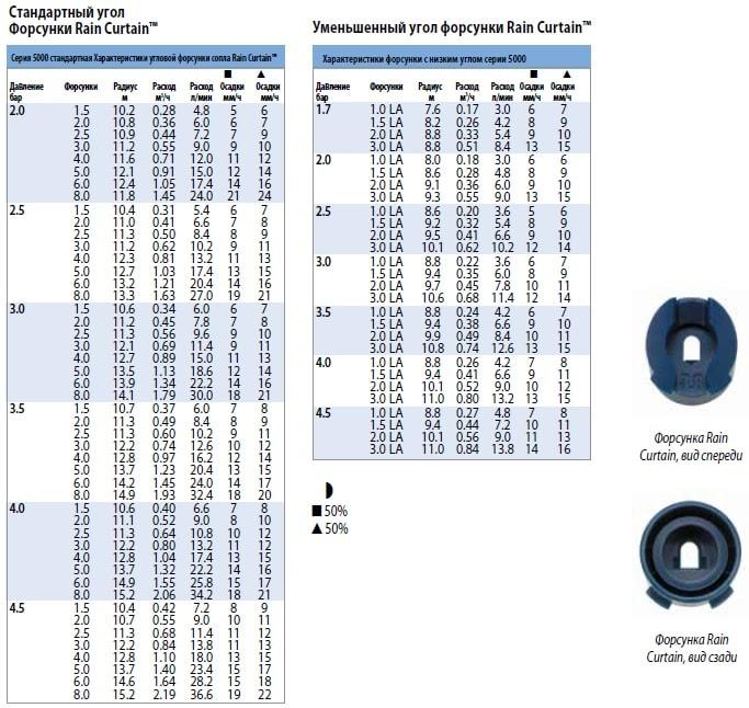 Технические показатели форсунок для роторов серии 5000