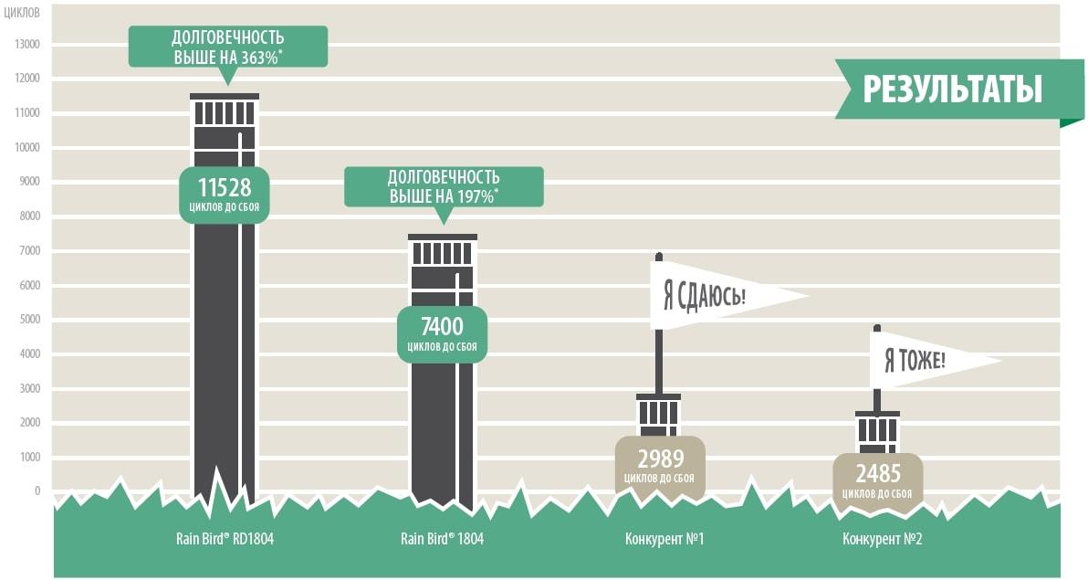 Результаты тестирования распылителей циклом импульсных нагрузок
