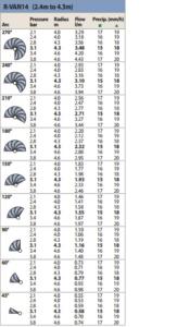 Таблица характеристик R-VAN 14