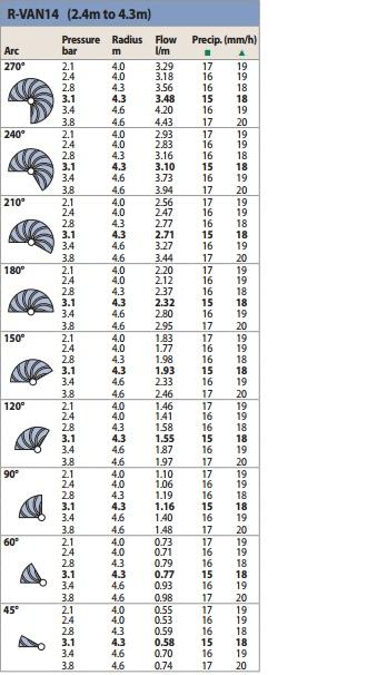 Таблица характеристик R-VAN-14