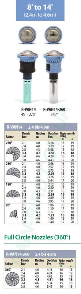 фото расхода воды R VAN форсунок Rain Bird